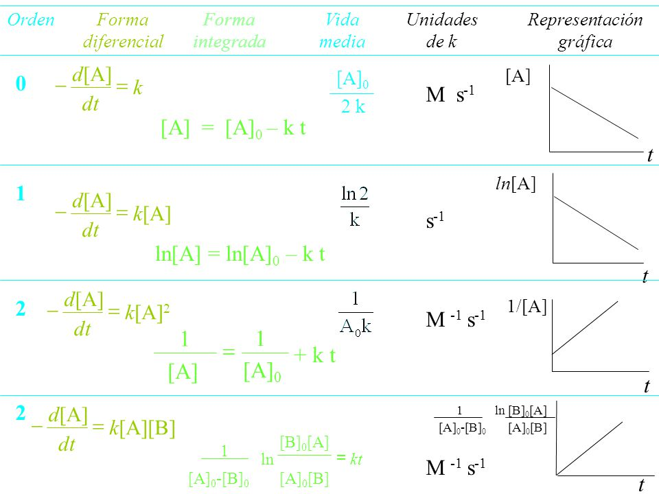 1 = + k t [A] [A]0 M s-1 [A] = [A]0 – k t t 1 s-1 ln[A] = ln[A]0 – k t